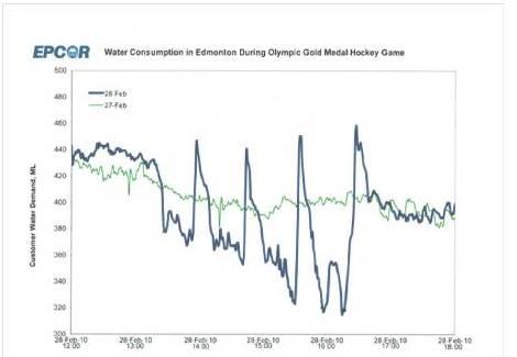 april 20 graphs a